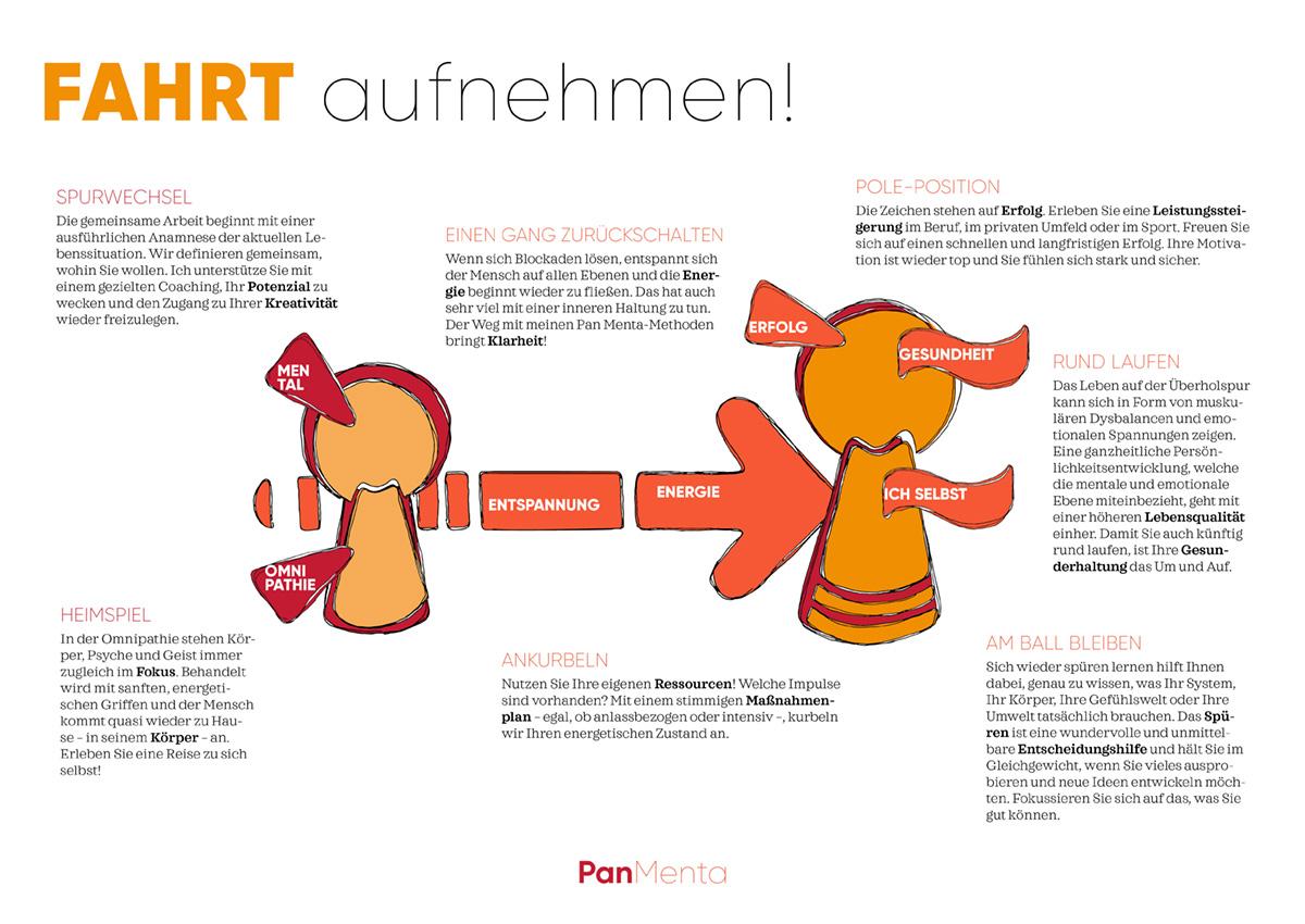 Panmenta - wieder rund laufen - Gerhard Mühlbauer - Erklärmodell
